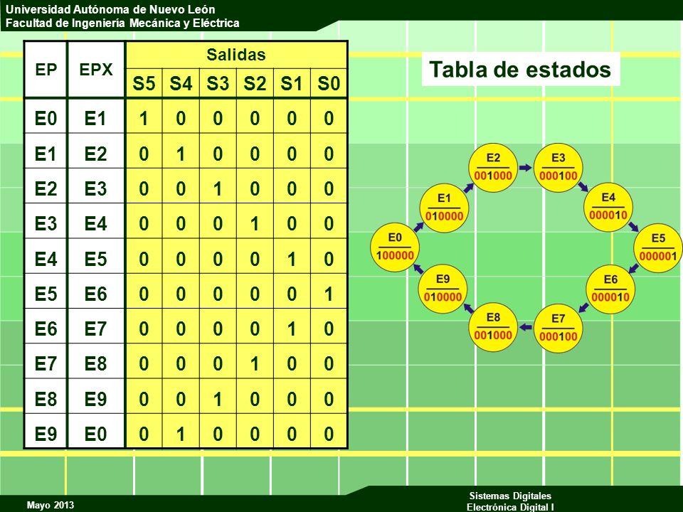 Tabla de estados S5 S4 S3 S2 S1 S0 E0 E1 1 E2 E3 E4 E5 E6 E7 E8 E9 EP