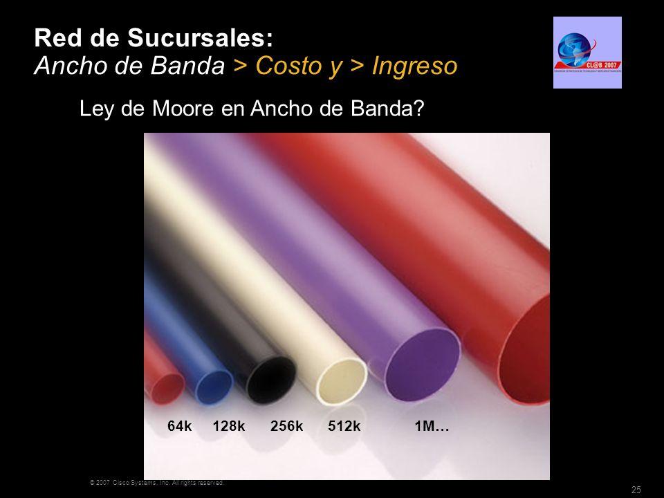 Red de Sucursales: Ancho de Banda > Costo y > Ingreso