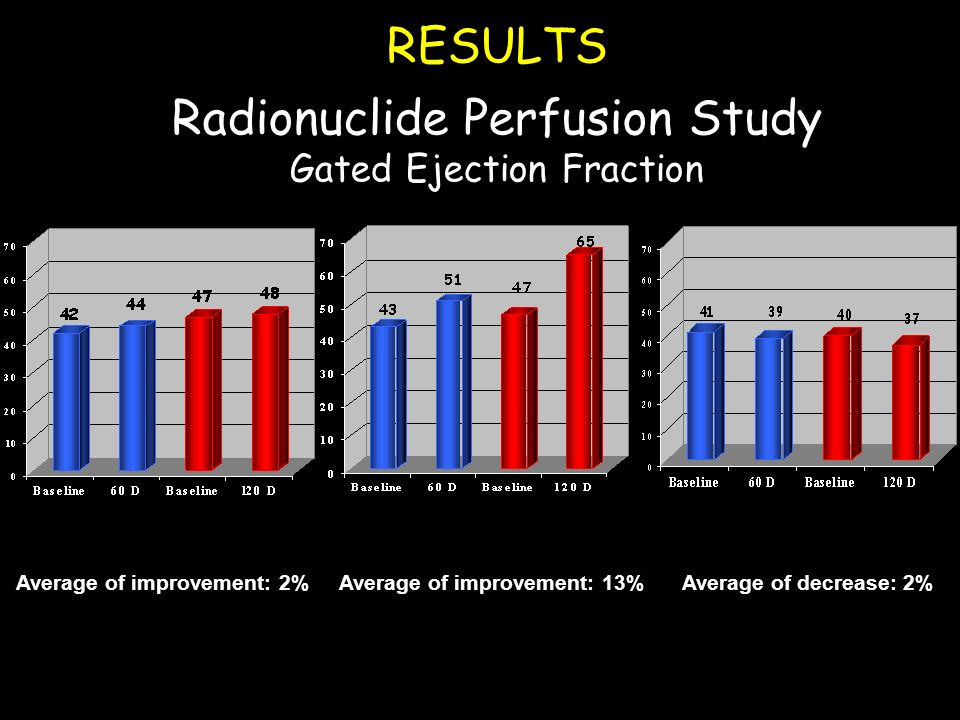 RESULTS Radionuclide Perfusion Study Gated Ejection Fraction