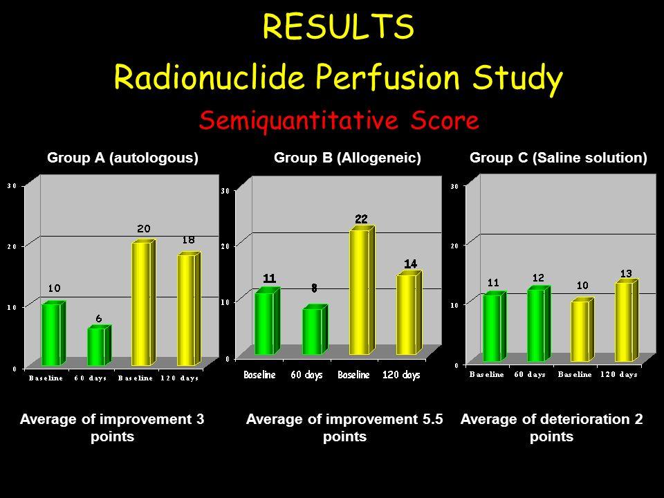 RESULTS Radionuclide Perfusion Study Semiquantitative Score