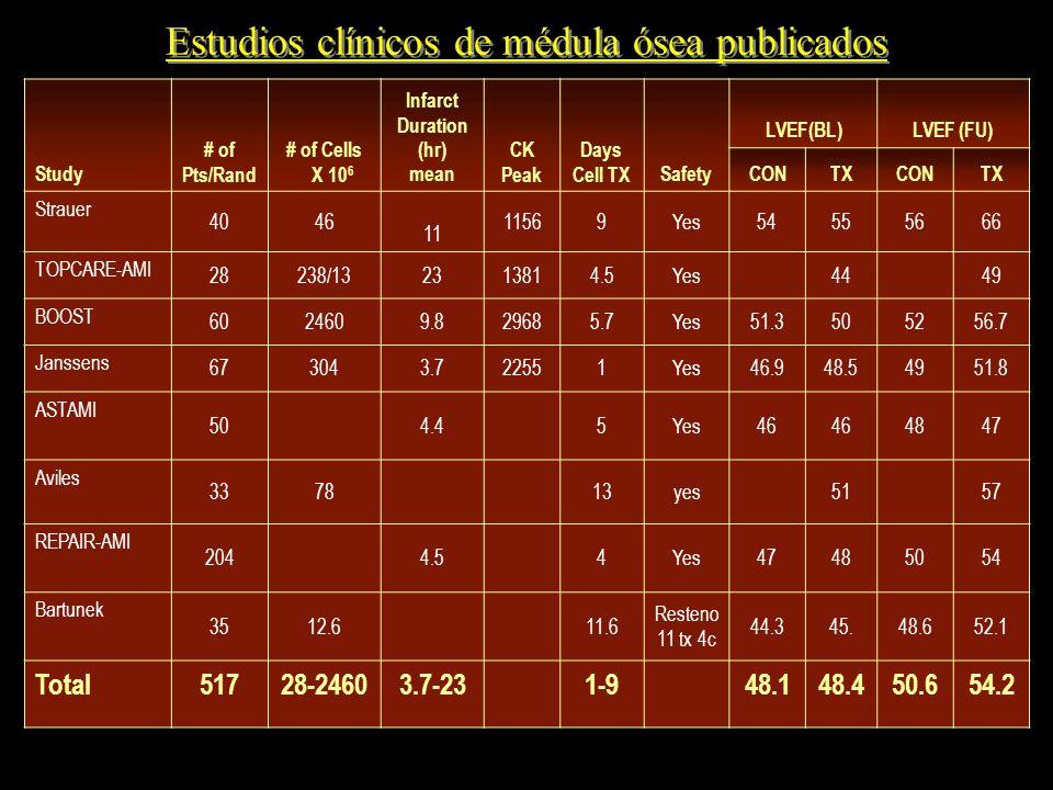 Estudios clínicos de médula ósea publicados