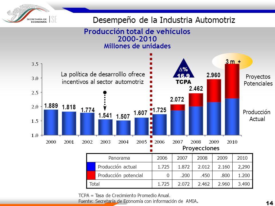 Producción total de vehículos 2000-2010 Millones de unidades