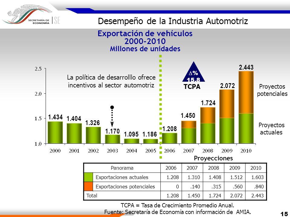 Exportación de vehículos 2000-2010 Millones de unidades