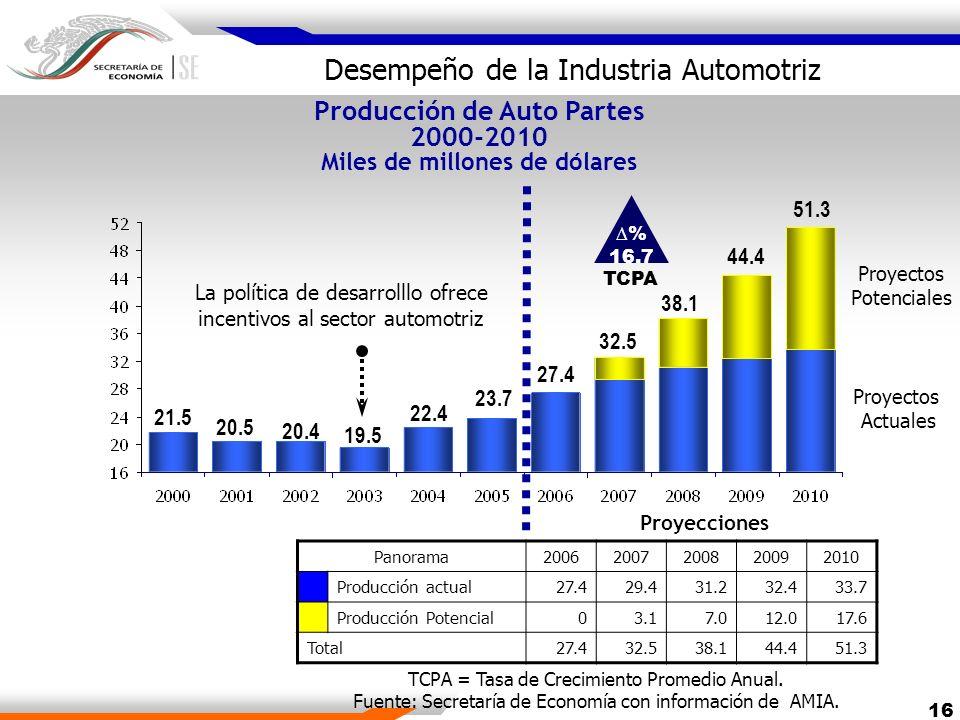 Producción de Auto Partes 2000-2010 Miles de millones de dólares