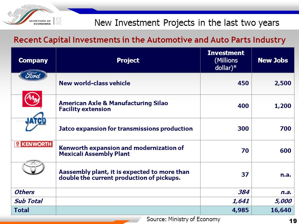 Recent Capital Investments in the Automotive and Auto Parts Industry