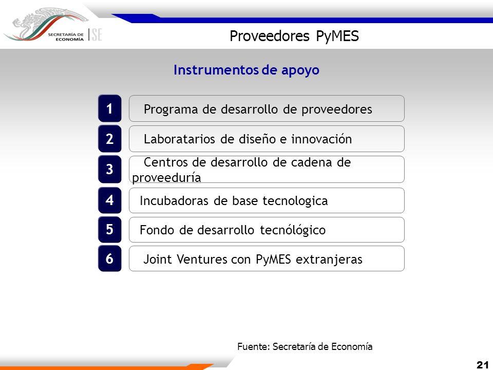 Proveedores PyMES 1 2 3 4 5 6 Instrumentos de apoyo