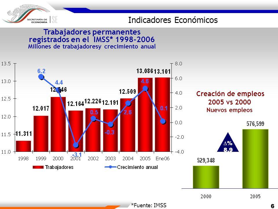 Indicadores Económicos