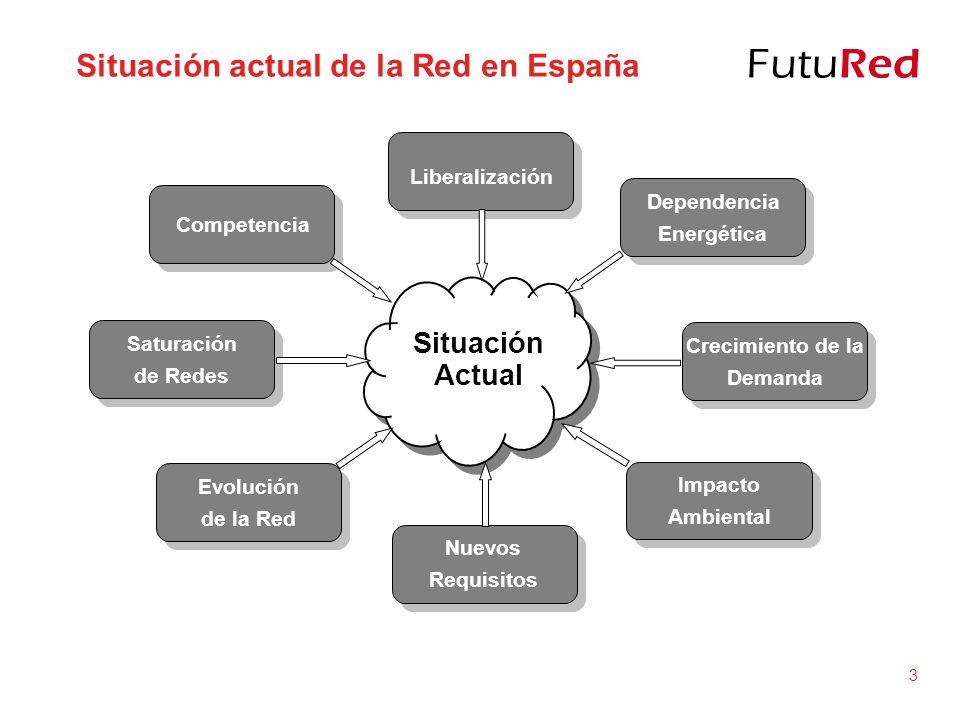 Situación actual de la Red en España
