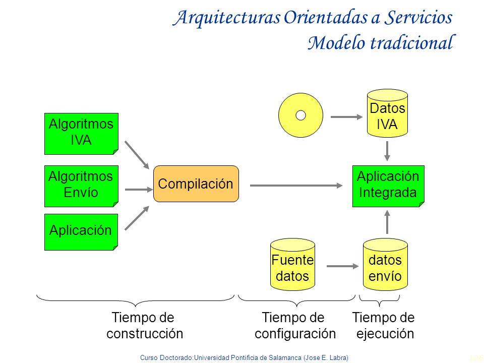 Arquitecturas Orientadas a Servicios Modelo tradicional