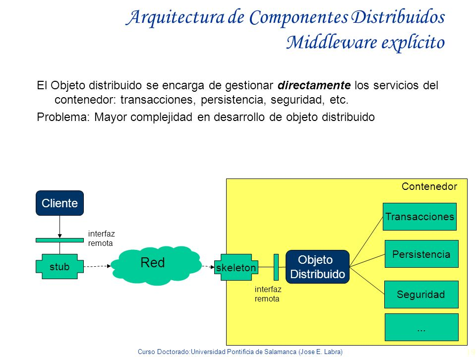 Arquitectura de Componentes Distribuidos Middleware explícito