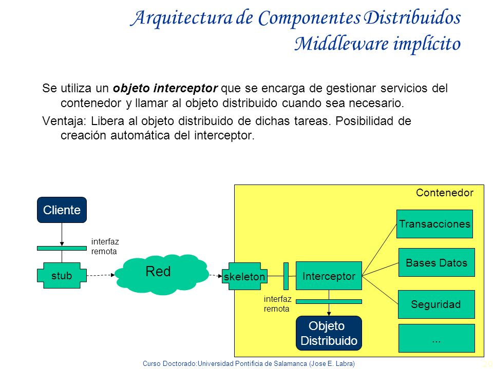 Arquitectura de Componentes Distribuidos Middleware implícito