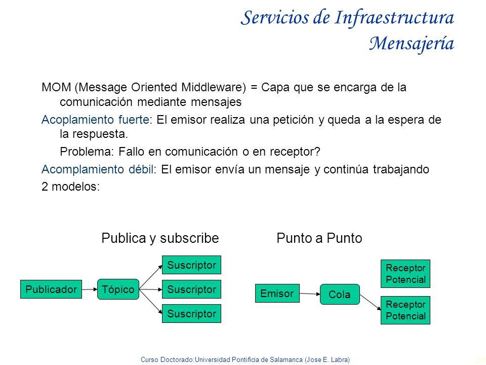 Servicios de Infraestructura Mensajería