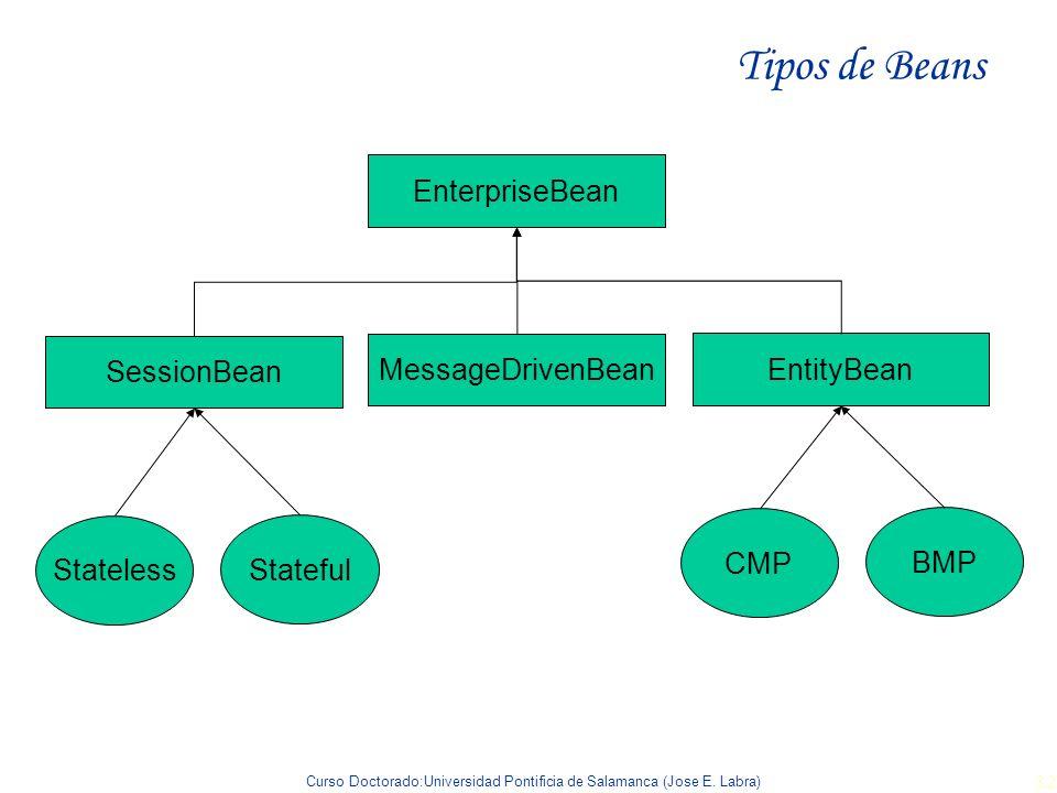 Tipos de Beans EnterpriseBean SessionBean MessageDrivenBean EntityBean