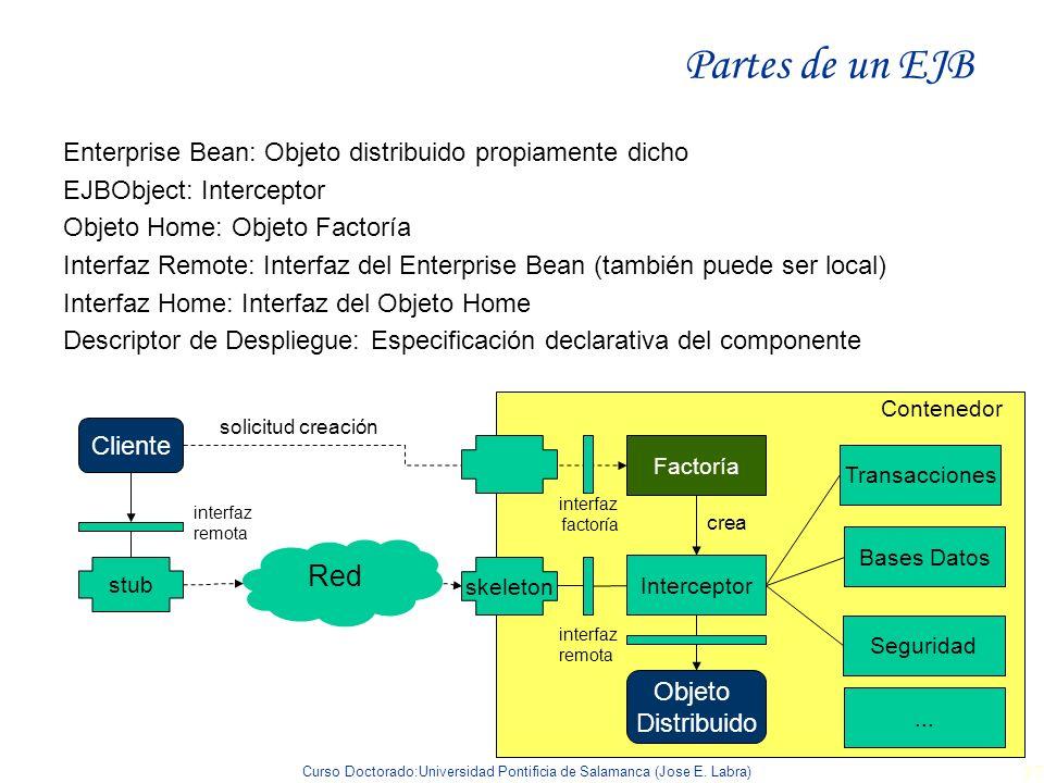 Partes de un EJB Enterprise Bean: Objeto distribuido propiamente dicho. EJBObject: Interceptor. Objeto Home: Objeto Factoría.