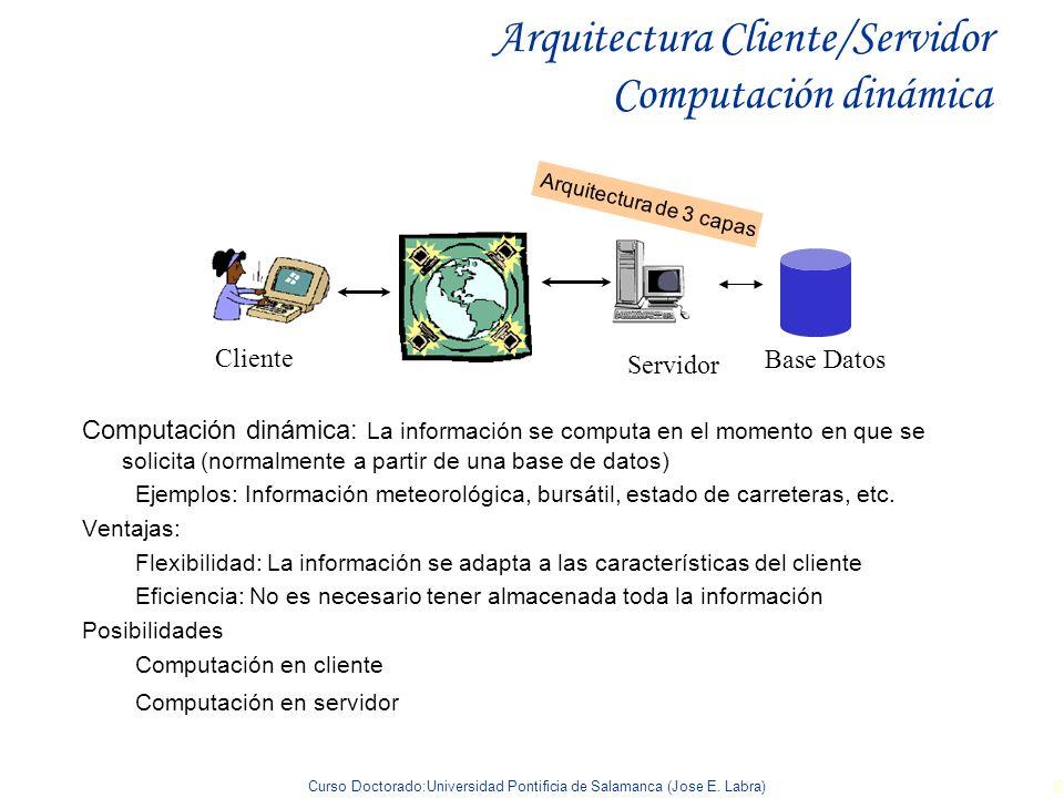 Arquitectura Cliente/Servidor Computación dinámica