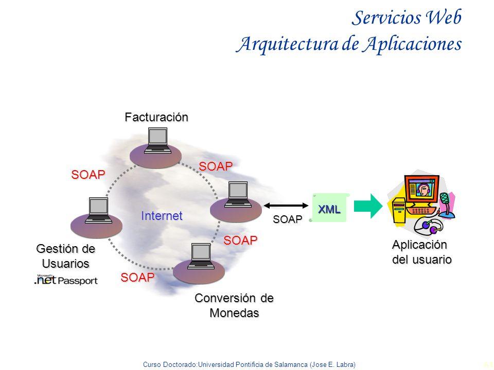 Servicios Web Arquitectura de Aplicaciones