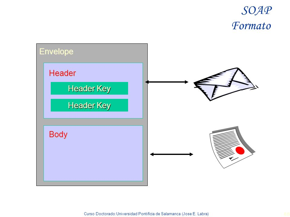 SOAP Formato Envelope Header Header Key Body