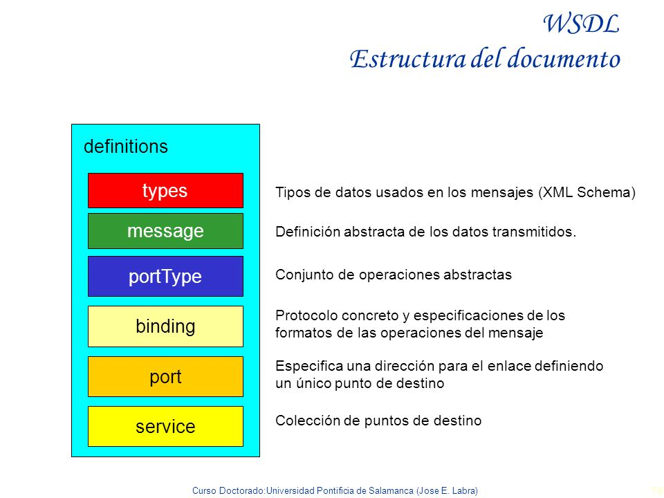 WSDL Estructura del documento