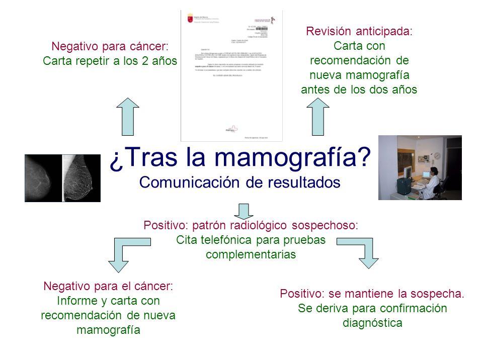 ¿Tras la mamografía Comunicación de resultados