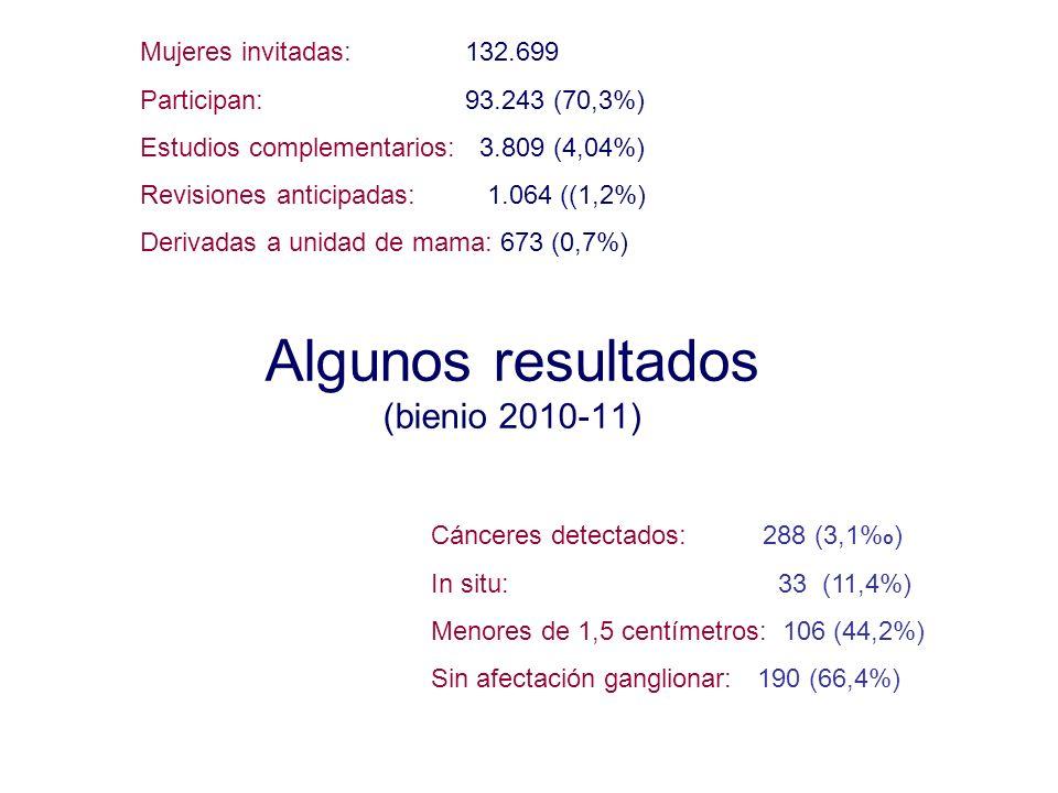 Algunos resultados (bienio 2010-11)