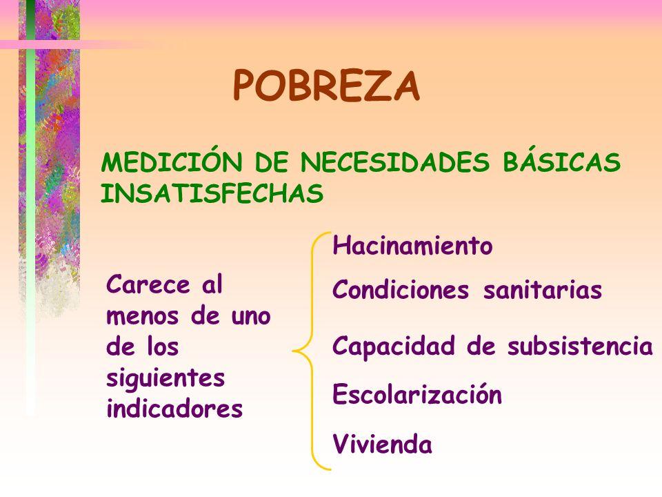 POBREZA MEDICIÓN DE NECESIDADES BÁSICAS INSATISFECHAS Hacinamiento