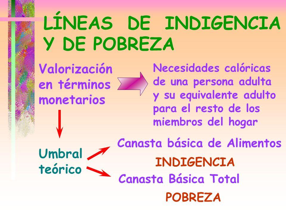 LÍNEAS DE INDIGENCIA Y DE POBREZA