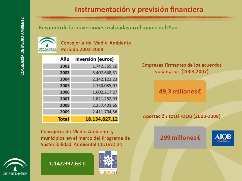 Instrumentación y previsión financiera