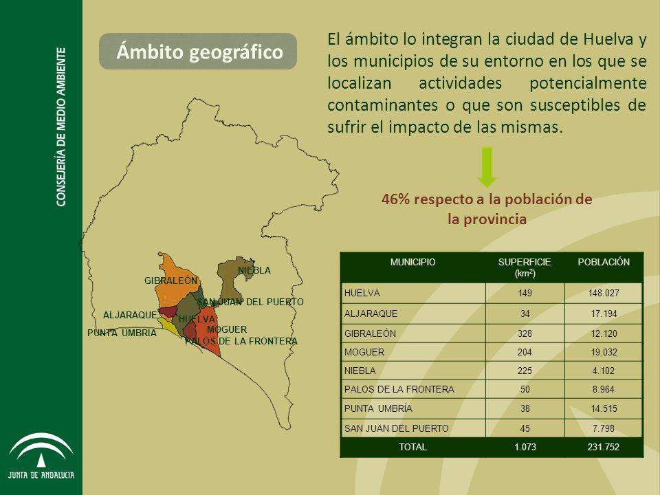 46% respecto a la población de la provincia