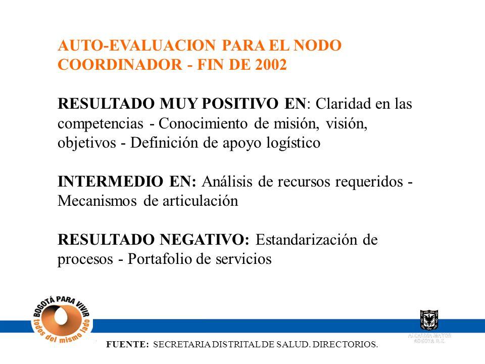 AUTO-EVALUACION PARA EL NODO COORDINADOR - FIN DE 2002