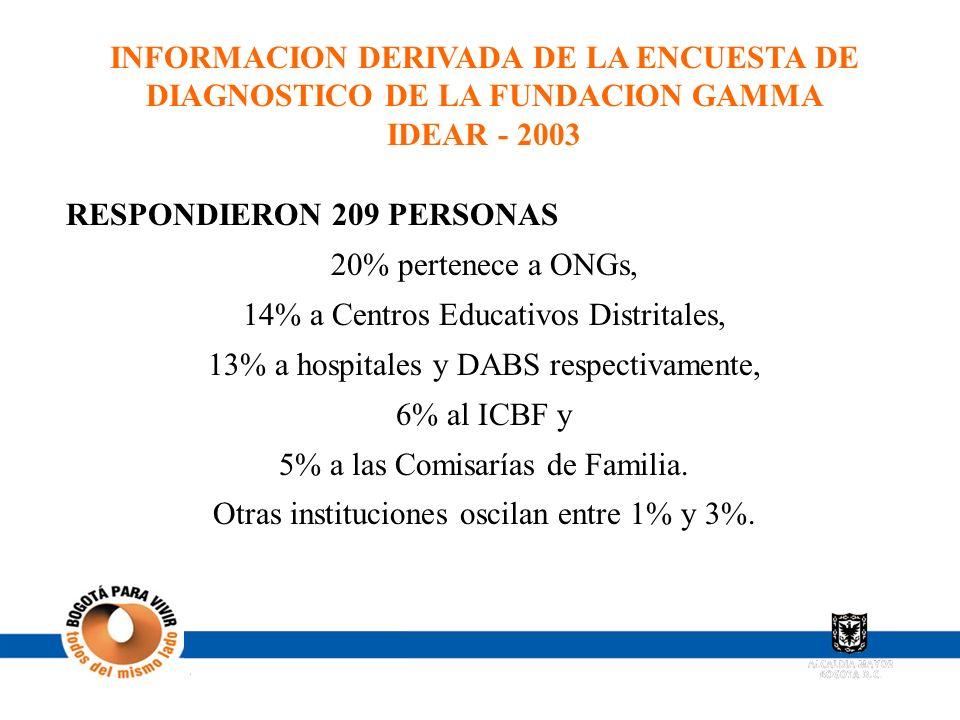 RESPONDIERON 209 PERSONAS 20% pertenece a ONGs,