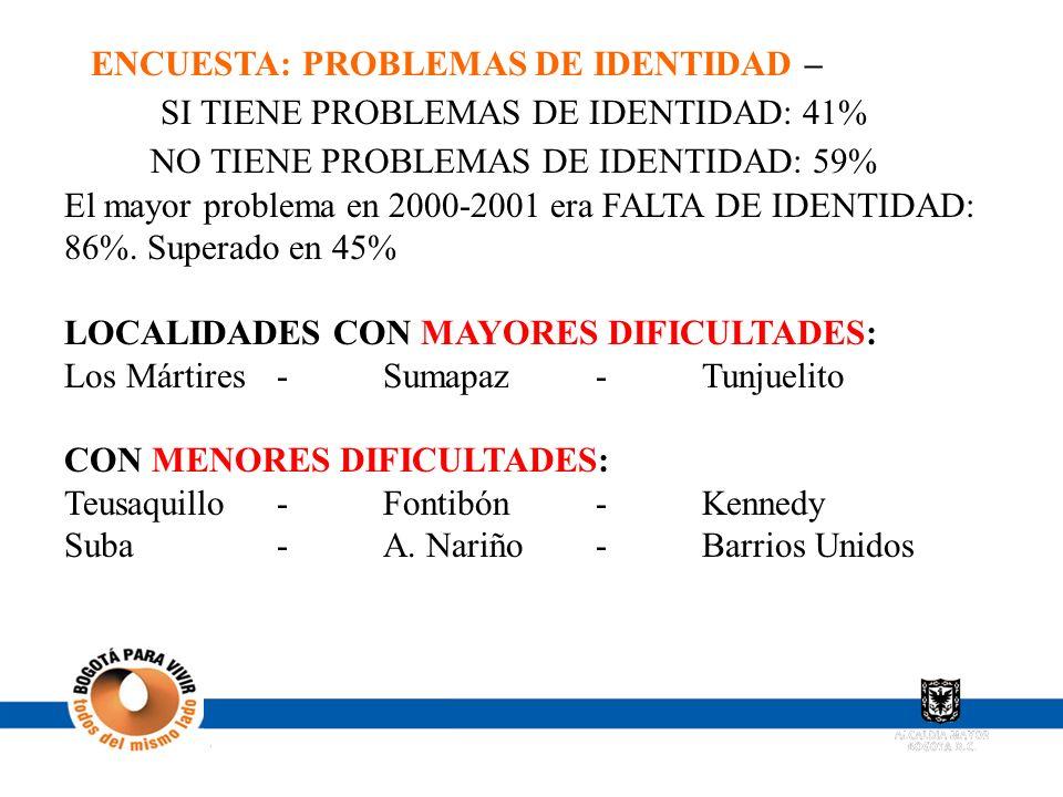 ENCUESTA: PROBLEMAS DE IDENTIDAD –