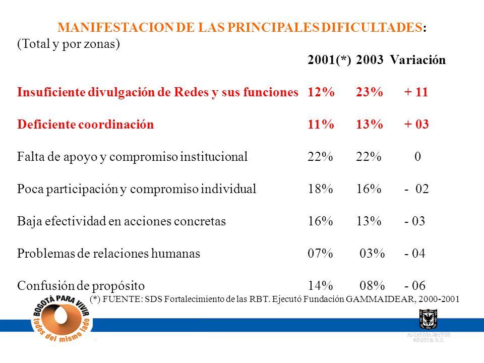 MANIFESTACION DE LAS PRINCIPALES DIFICULTADES: