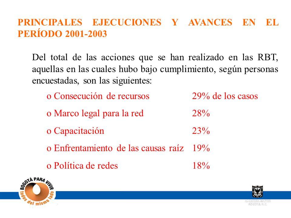 PRINCIPALES EJECUCIONES Y AVANCES EN EL PERÍODO 2001-2003