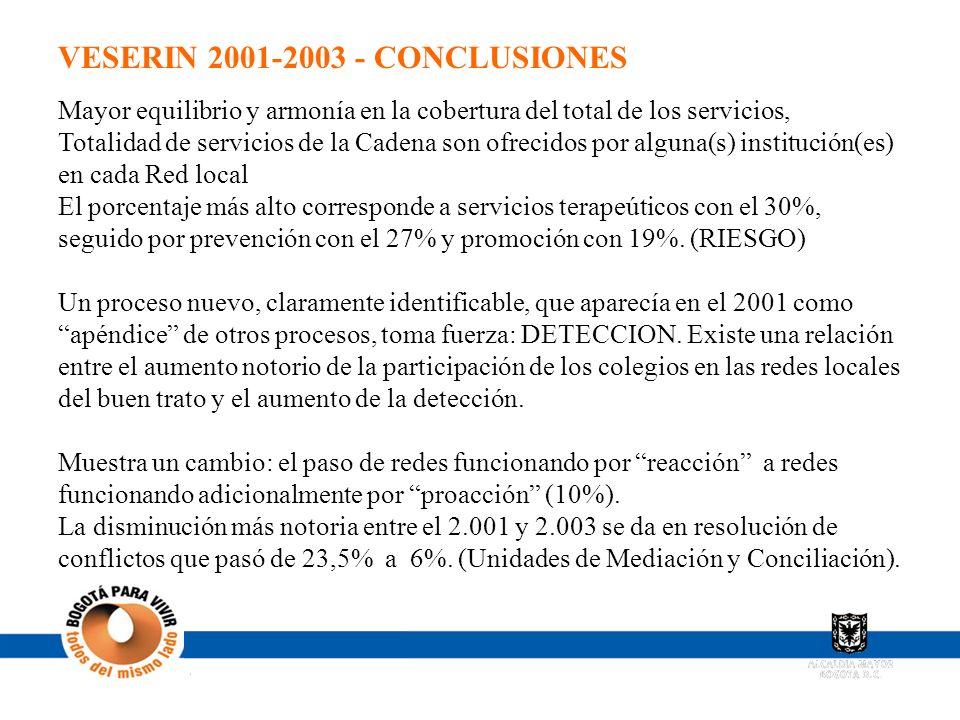 VESERIN 2001-2003 - CONCLUSIONES
