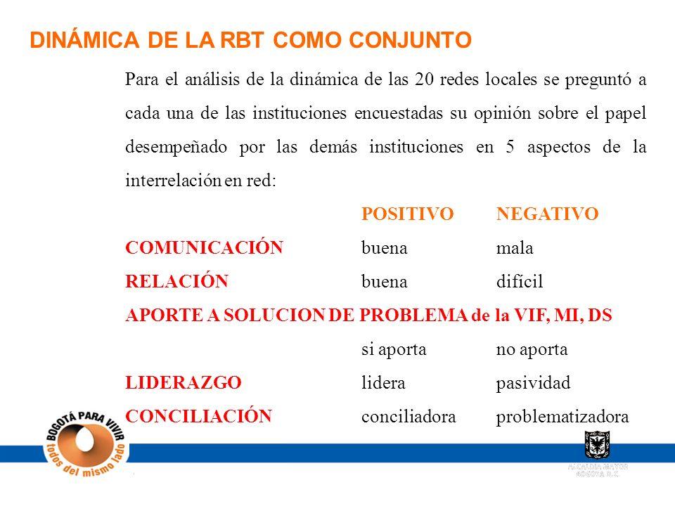 DINÁMICA DE LA RBT COMO CONJUNTO
