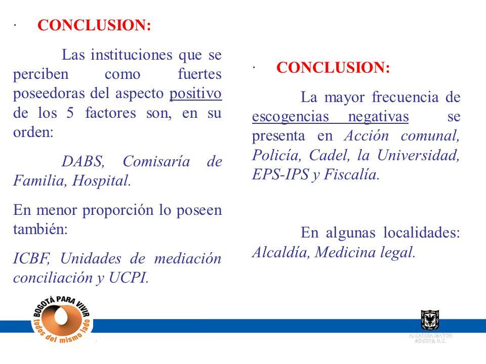 · CONCLUSION: Las instituciones que se perciben como fuertes poseedoras del aspecto positivo de los 5 factores son, en su orden: