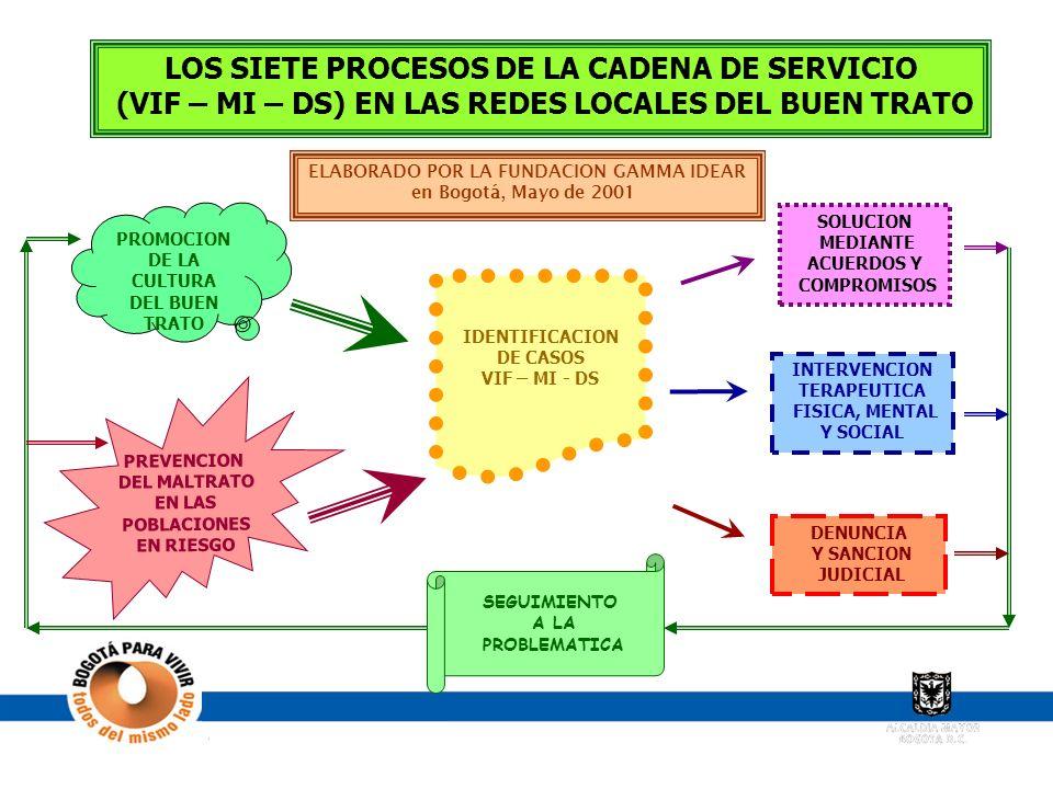 LOS SIETE PROCESOS DE LA CADENA DE SERVICIO