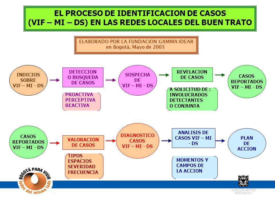 DIAGRAMA DEL MODELO EL PROCESO DE IDENTIFICACION DE CASOS