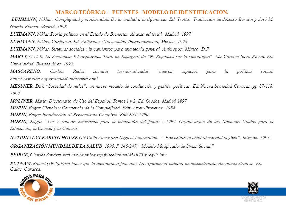 MARCO TEÓRICO - FUENTES - MODELO DE IDENTIFICACION.