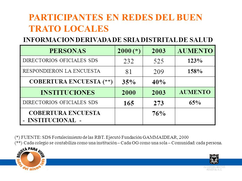 INFORMACION DERIVADA DE SRIA DISTRITAL DE SALUD