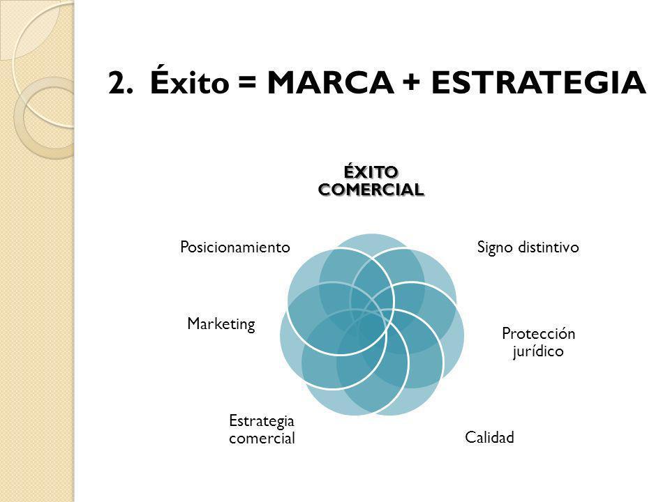 2. Éxito = MARCA + ESTRATEGIA