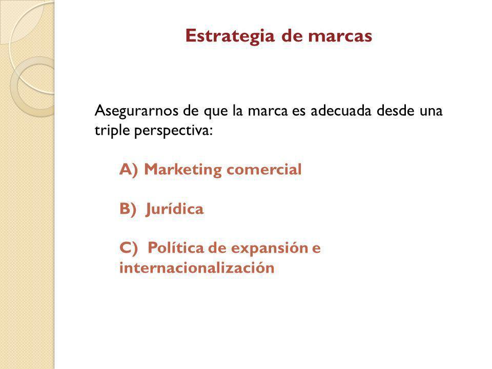 Estrategia de marcas Asegurarnos de que la marca es adecuada desde una triple perspectiva: Marketing comercial.