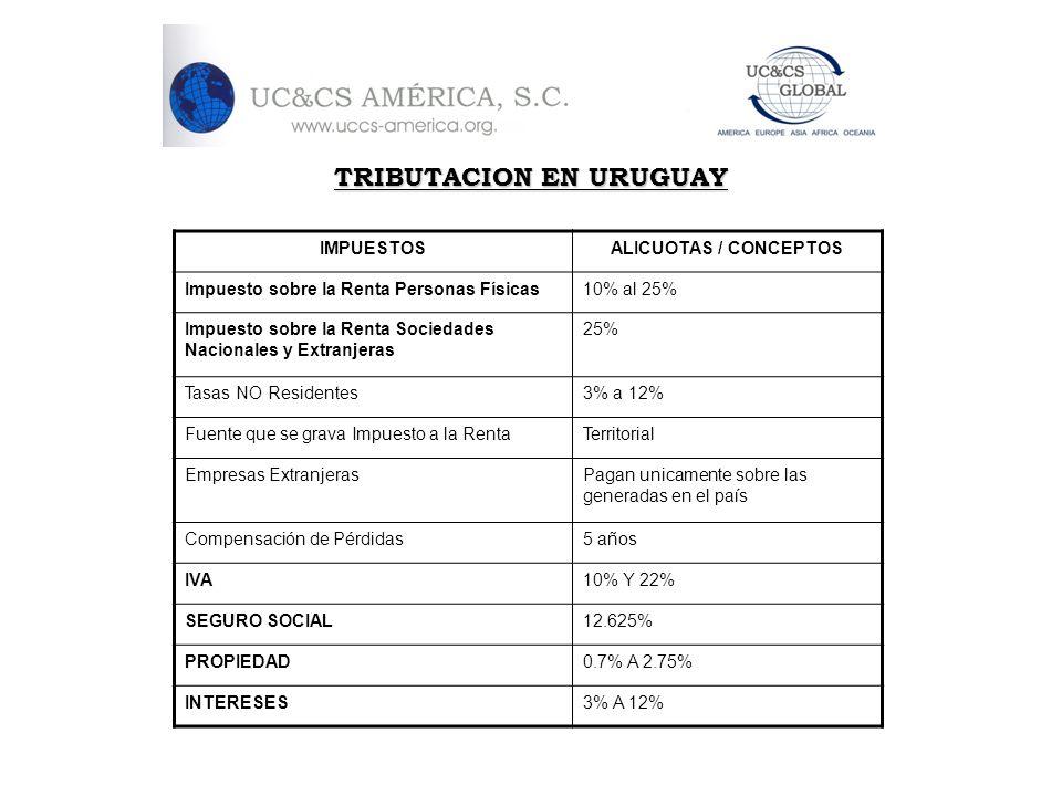 TRIBUTACION EN URUGUAY