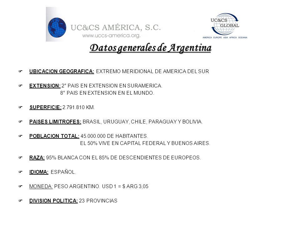 Datos generales de Argentina