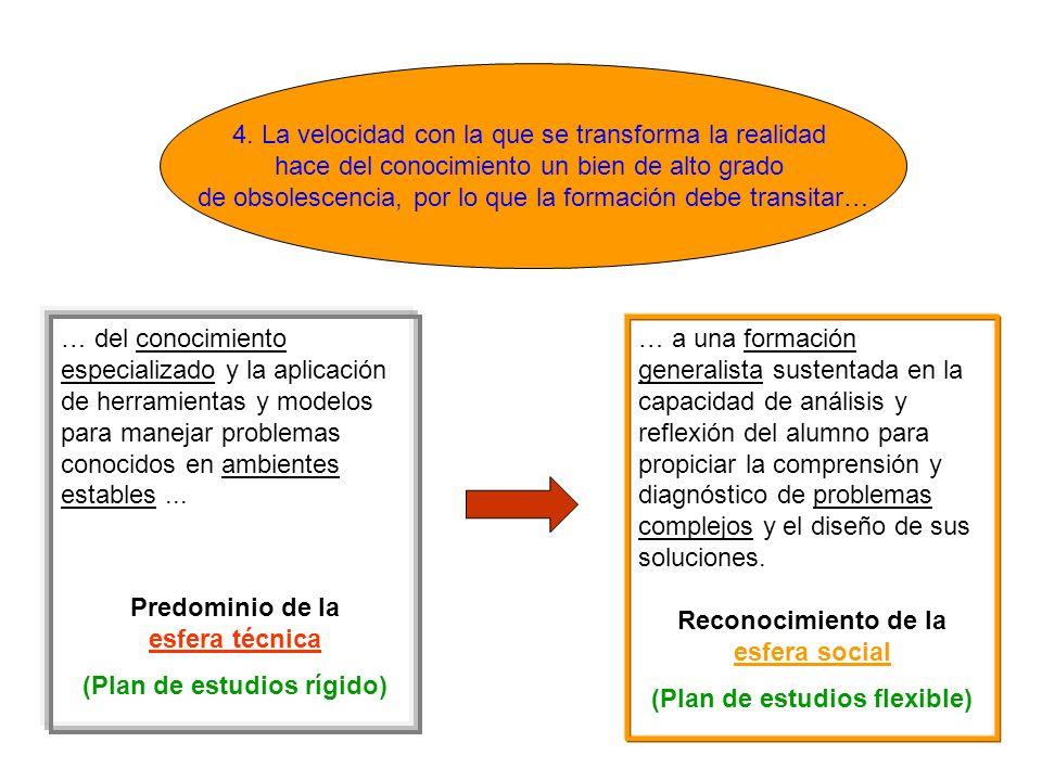 Predominio de la esfera técnica (Plan de estudios rígido)