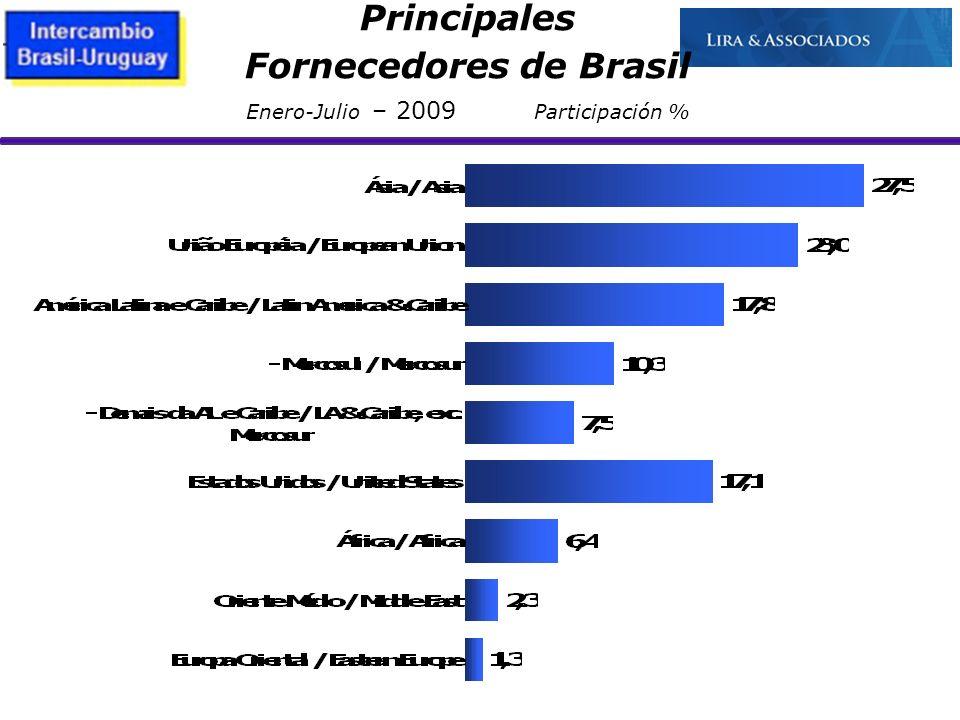Fornecedores de Brasil