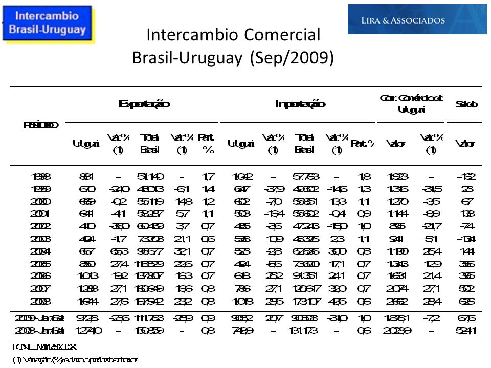 Intercambio Comercial Brasil-Uruguay (Sep/2009)