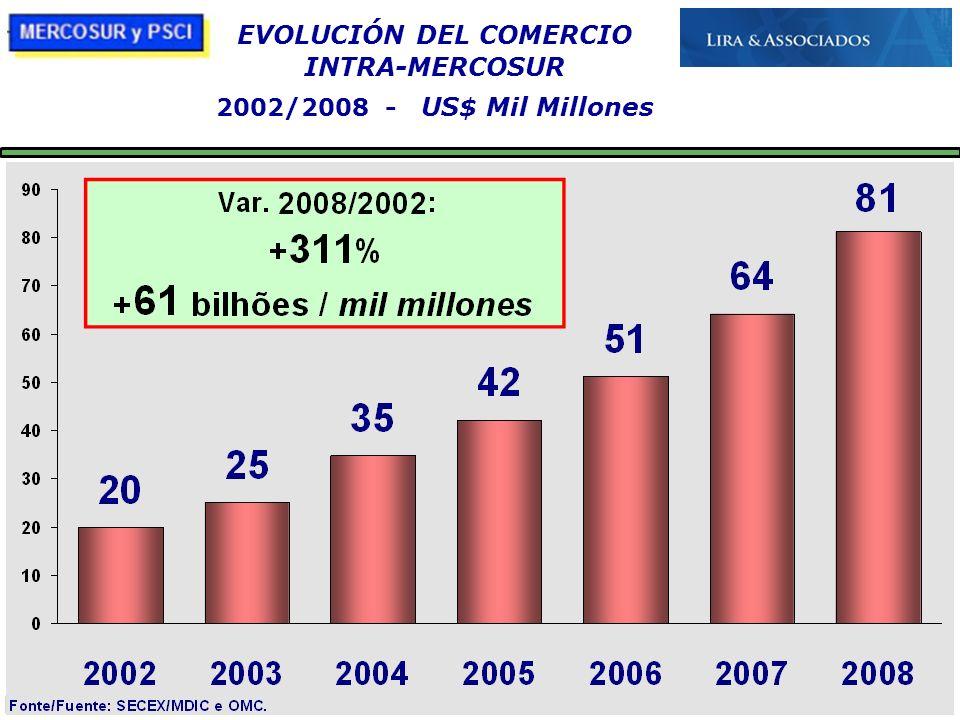 EVOLUCIÓN DEL COMERCIO
