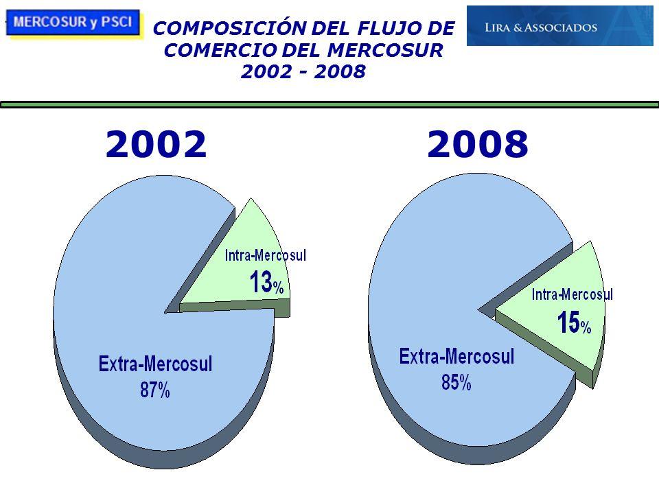 COMPOSICIÓN DEL FLUJO DE COMERCIO DEL MERCOSUR