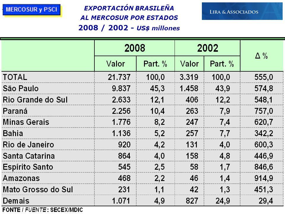 EXPORTACIÓN BRASILEÑA AL MERCOSUR POR ESTADOS